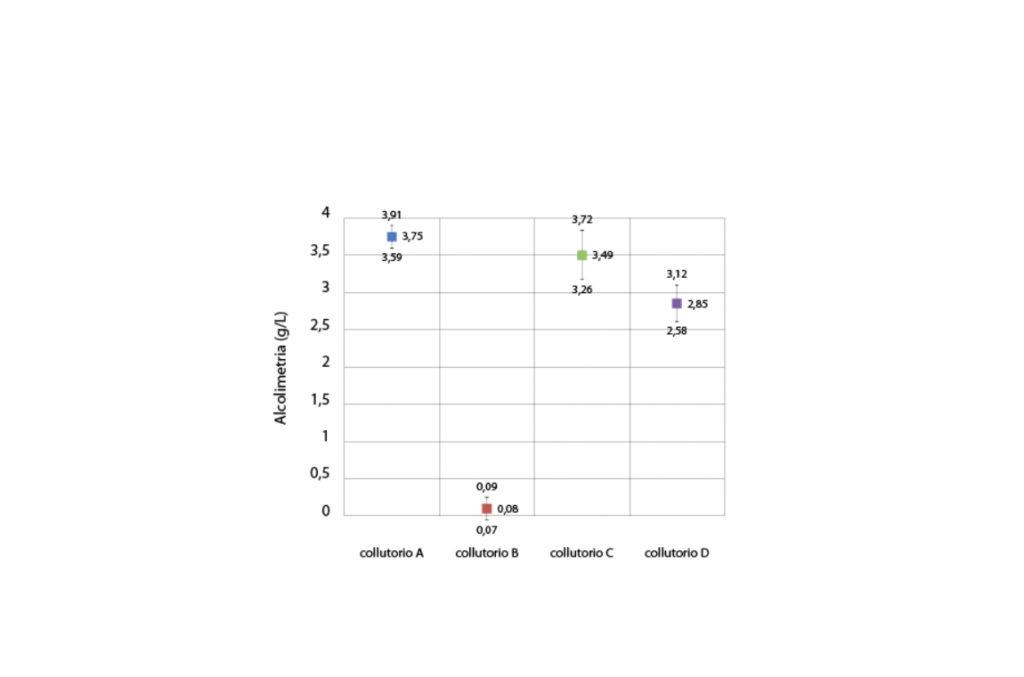 fig. 4 Rappresentazione grafica delle medie dei valori di alcolimetria dei collutori al tempo T0, barre di errore come intervallo di confidenza.