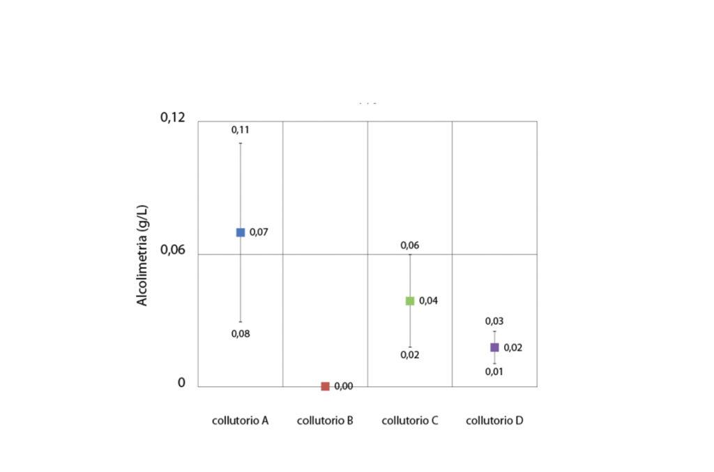 fig. 5 Rappresentazione grafica delle medie dei valori di alcolimetria dei collutori al tempo T10, barre di errore come intervallo di confidenza.
