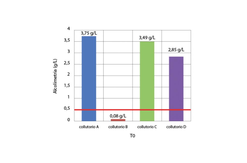 fig. 1 Valori medi di alcolimetria dell'espirato al tempo T0. La linea rossa indica il valore massimo di alcolimetria consentito dal Codice della strada ai guidatori non professionisti.