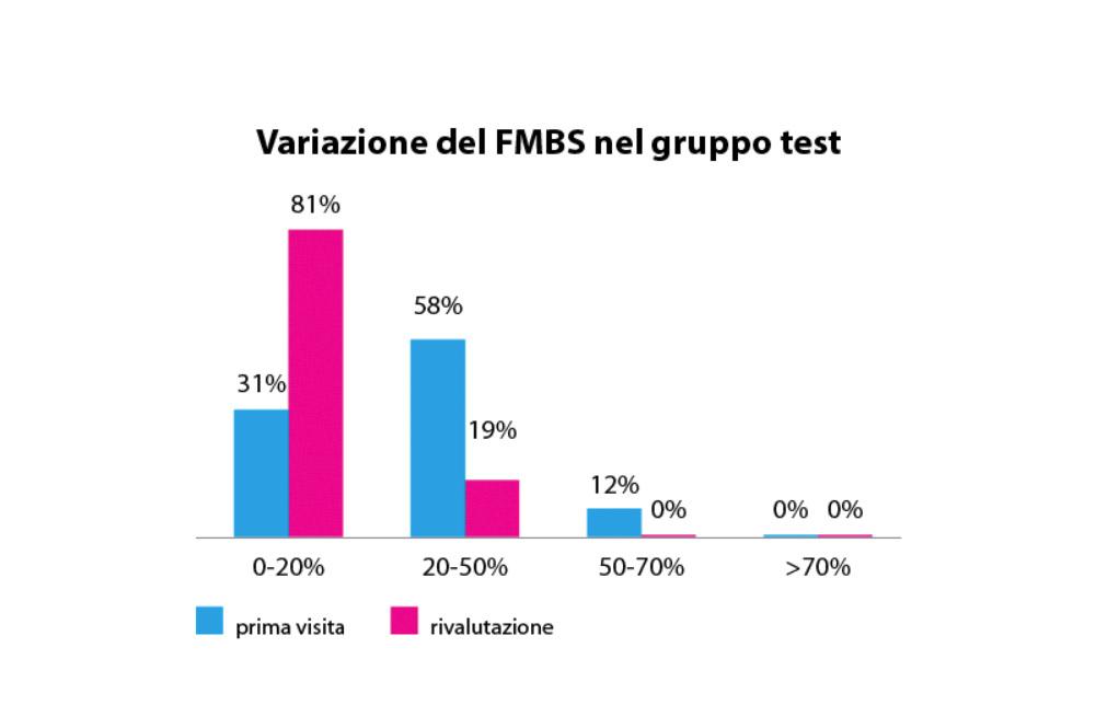 fig. 10 Valori di FMBS nel gruppo test prima e dopo la motivazione da parte dell'igienista.