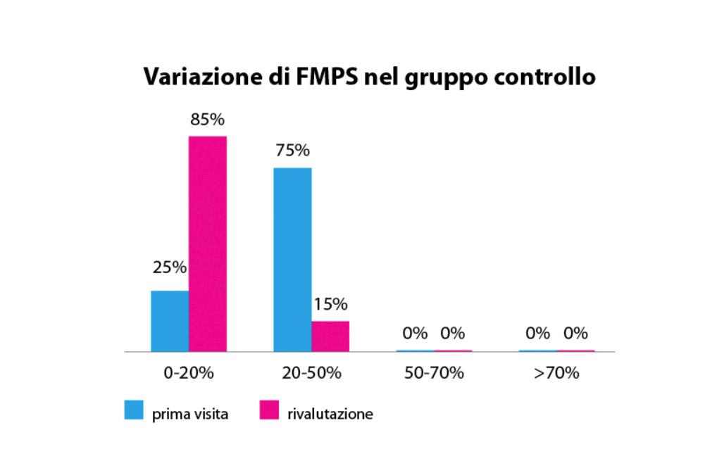 fig. 11 Valori di FMPS nel gruppo controllo prima e dopo la motivazione da parte dell'igienista.
