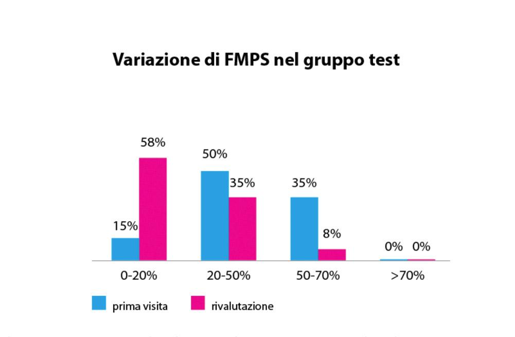 fig. 12 Valori di FMPS nel gruppo test prima e dopo la motivazione da parte dell'igienista.