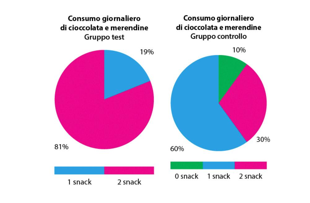 fig. 3 Rappresentazione grafica delle frequenze dei soggetti che consumano abitualmente merendine e cioccolata, un solo snack, nessuno dei due.