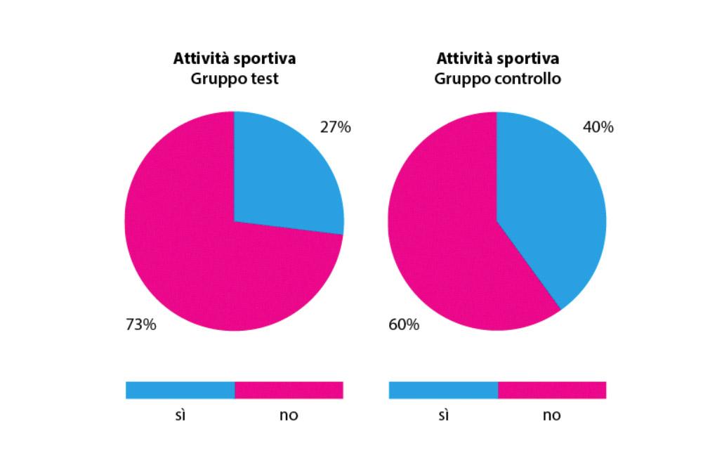fig. 5 Rappresentazione grafica delle frequenze dei soggetti che svolgono regolarmente attività sportiva nei due gruppi.