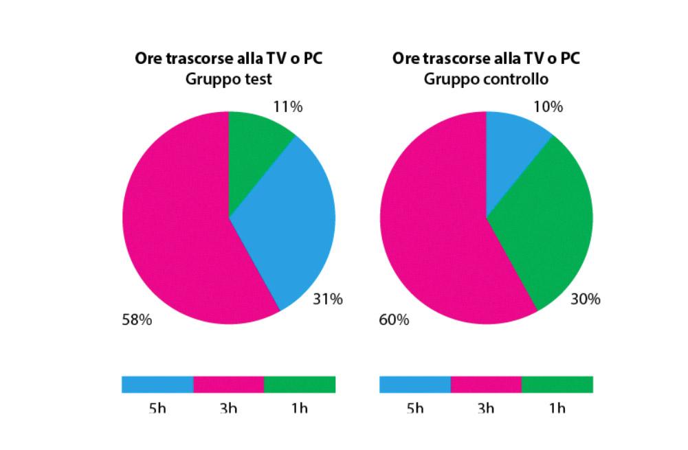 fig. 6 Rappresentazione grafica delle frequenze dei soggetti che trascorrono rispettivamente 5h, 3h e 1h davanti al Pc o Tv.