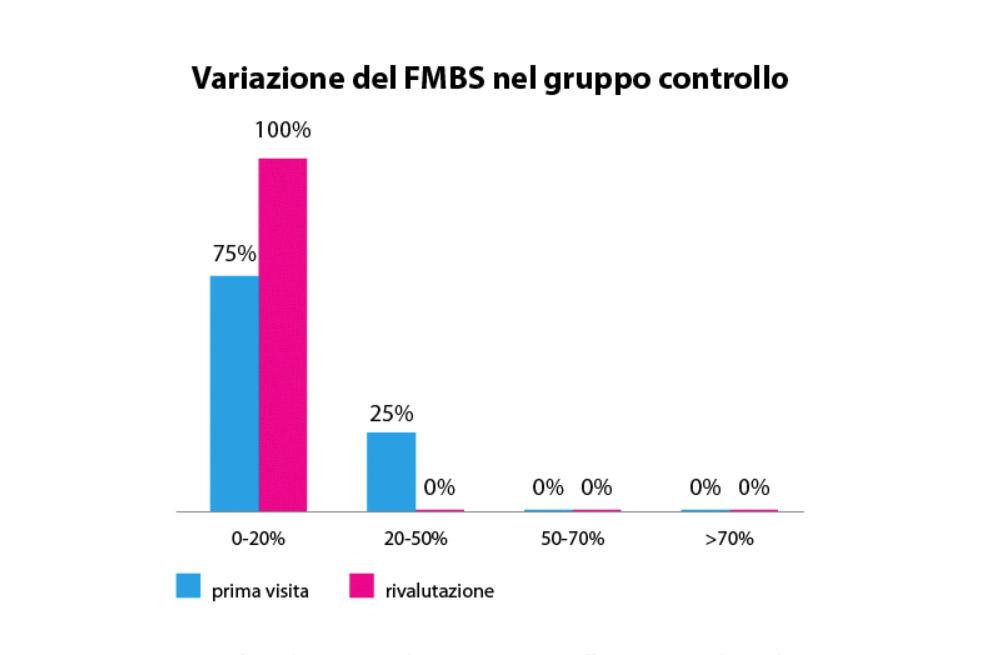 fig. 9 Valori di FMBS nel gruppo controllo prima e dopo la motivazione da parte dell'igienista.