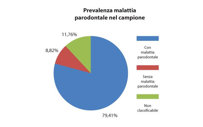 Fig. 1 Prevalenza malattia parodontale.