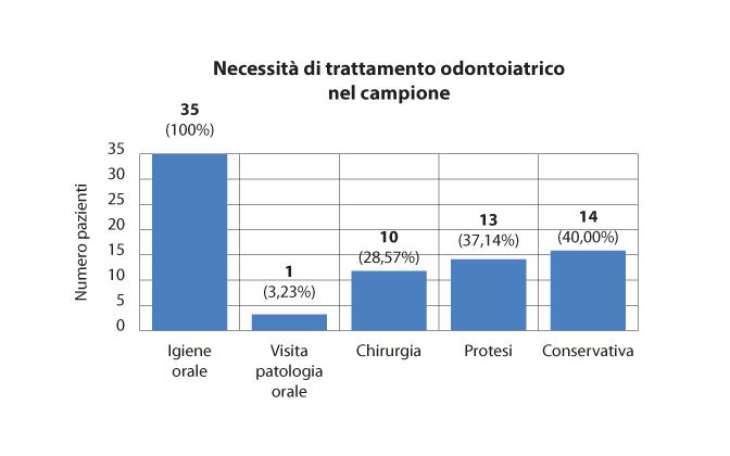 Fig. 2 Necessità di trattamento odontoiatrico.
