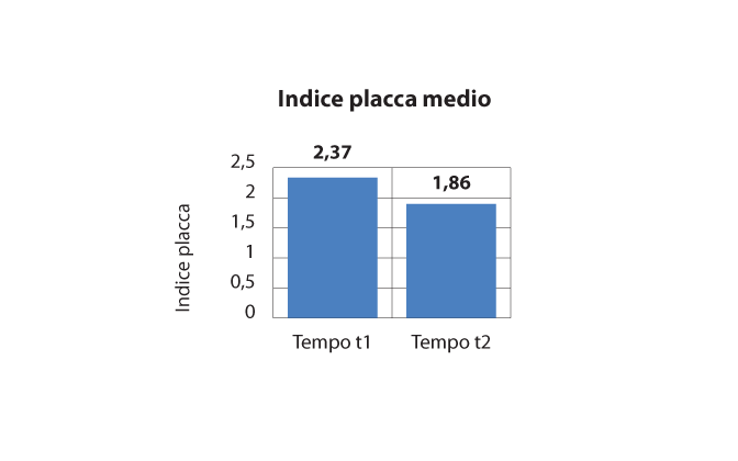 Fig. 5 Indice di placca medio prima e dopo l'intervento educativo.
