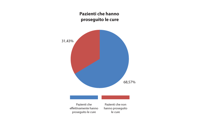 Fig. 7 Prosecuzione delle cure.