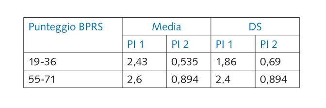 Tab. 2 Variazione del PI in relazione al grado di compromissione psicopatologica valutata tramite BPRS.