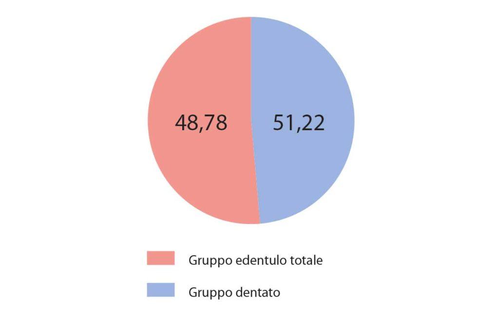 fig. 1 La distribuzione dell'edentulia totale nel campione studiato.