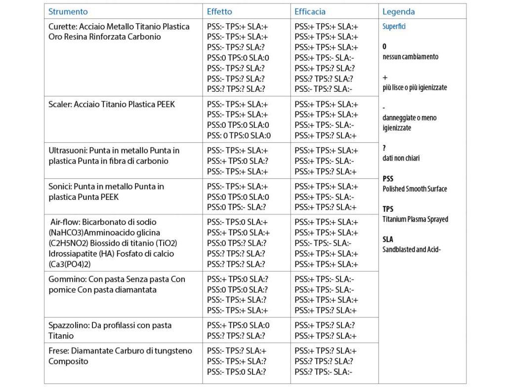 tab. 4 Effetti ed efficacia clinica degli strumenti testati.
