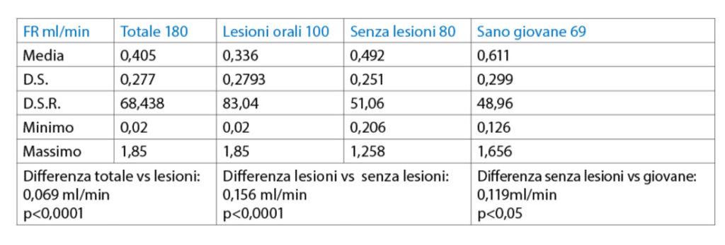 tab. 3 Valori del FR in tutti i quattro campioni espressi in ml/min.