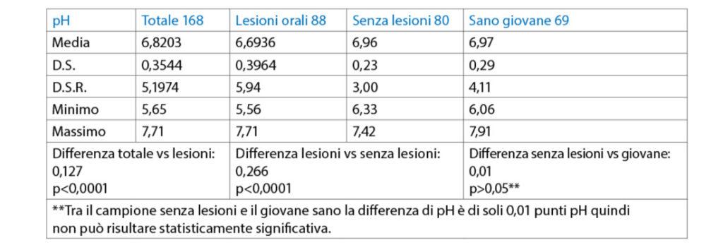 tab. 4 Valori del pH in tutti i quattro campioni