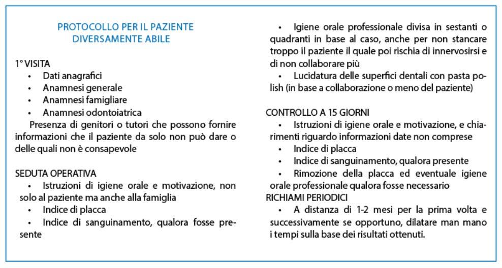 Fig. 1 Il protocollo suggerito per i pazienti diversamente abili