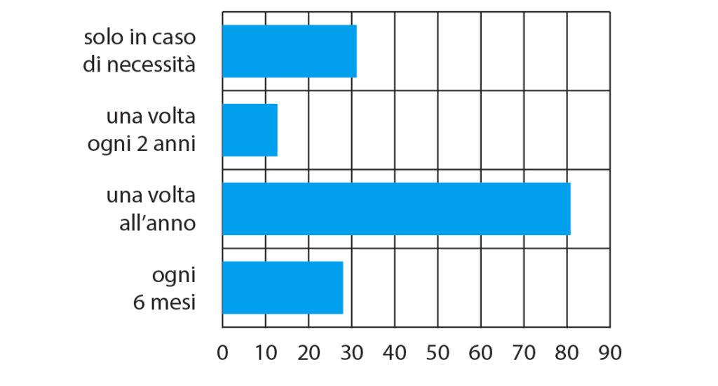 Fig. 2 Frequenza delle visite odontoiatriche riferita dal campione.