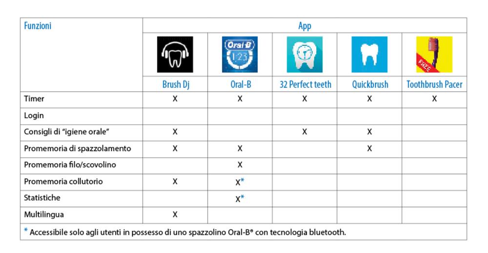 TAB. 1 Analisi comparativa tra le applicazioni esaminate.
