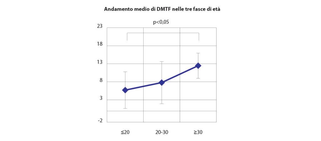 fig. 7 L'andamento medio DMFT nelle tre fasce d'età