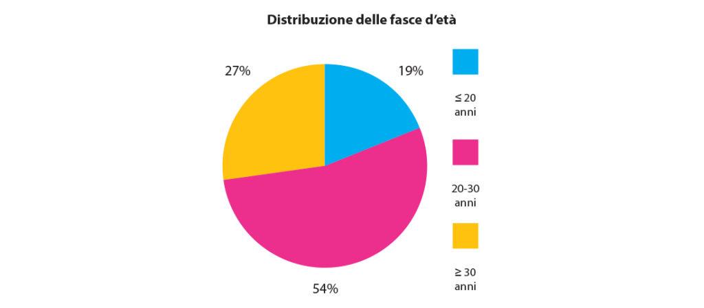 fig. 6 Distribuzione del campione esaminato in base alle fasce d'età.