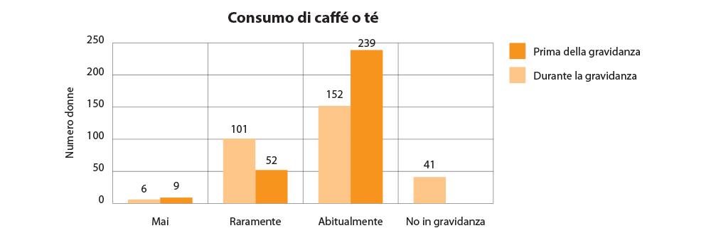 Consumo abituale di caffè e tè prima e durante la gravidanza.