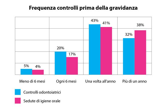 FIG. 13 Frequenza controlli odontoiatrici e sedute d'igiene orale durante la gravidanza.