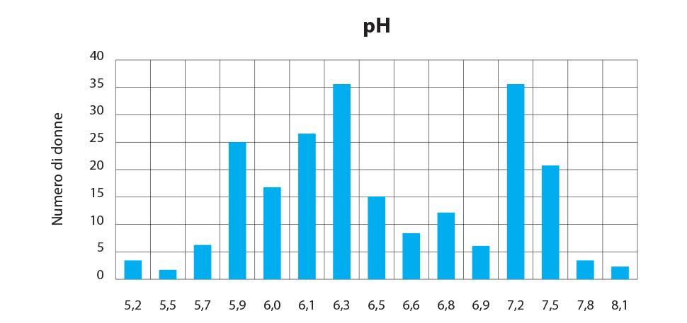 pH salivare