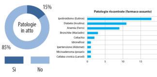 Analisi delle patologie in atto nel campione preso in esame.