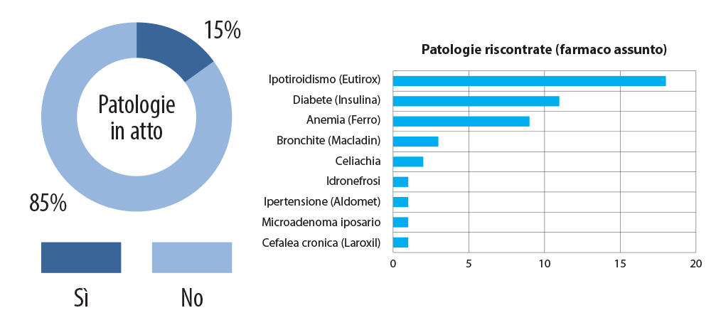 dieta per bambini con idronefrosini