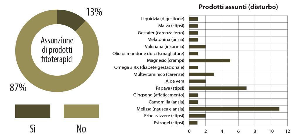 Consumo di prodotti fitoterapici.