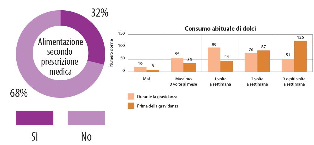 Consumo abituale di dolci prima e durante e la gravidanza.