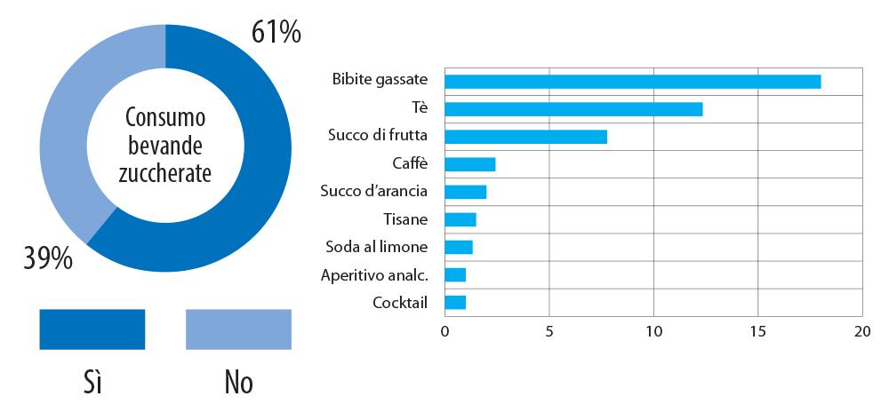 Consumo di bevande zuccherate in gravidanza.