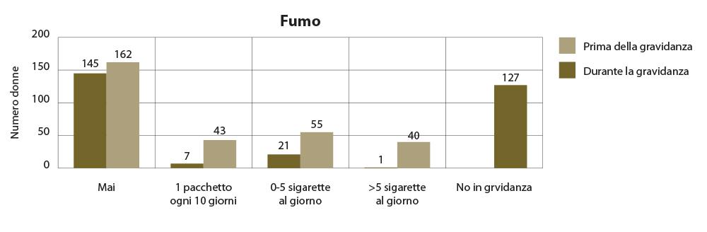 Abitudine al fumo prima e durante la gravidanza.