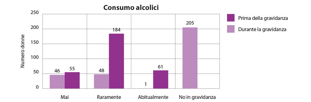 Consumo abituale di alcol prima e durante la gravidanza.