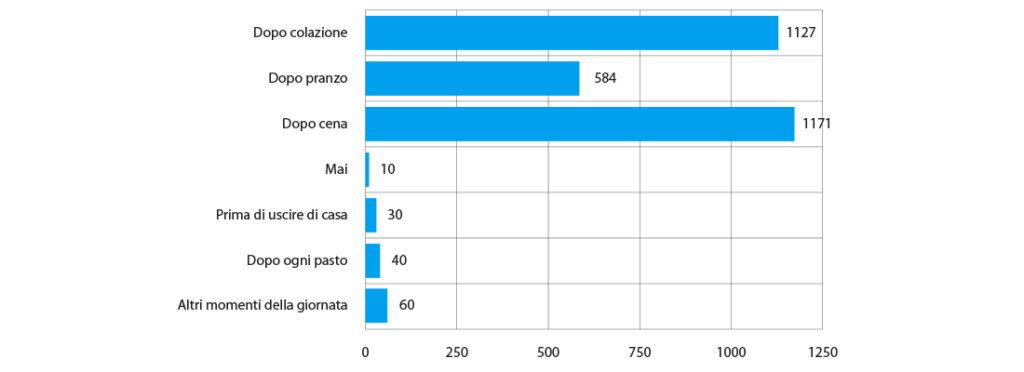 grafico delle Abitudini di spazzolamento nell'arco della giornata.
