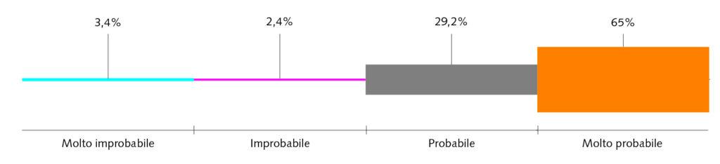 FIG. 4 Percezione del rischio di contrarre l'infezione da SARS-CoV-2 da parte dell'igienista dentale.