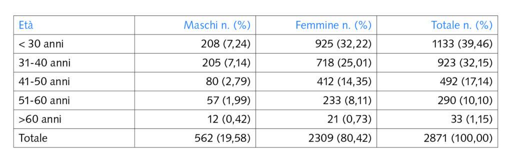 TAB. 1 Distribuzione dei partecipanti per età.